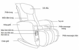 Đầu tư thông minh với ghế massage thông minh tính tiền tự động Max 655